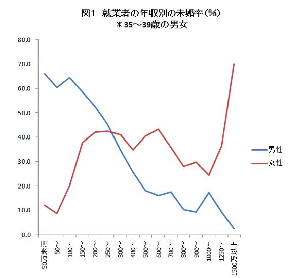 未婚グラフ